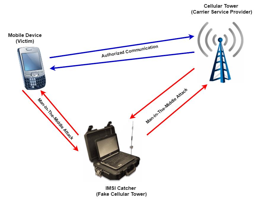 IMSI Catcher Detector | Stingray Surveillance Detection Services | USA