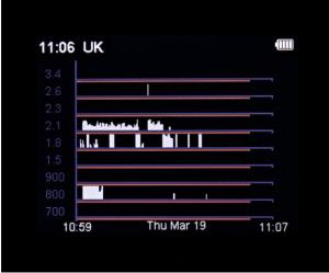 CAM GX5 Cellular Graph Mode