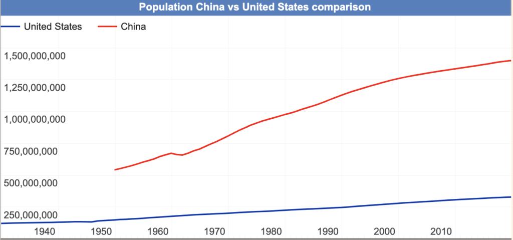 Population China Versus US