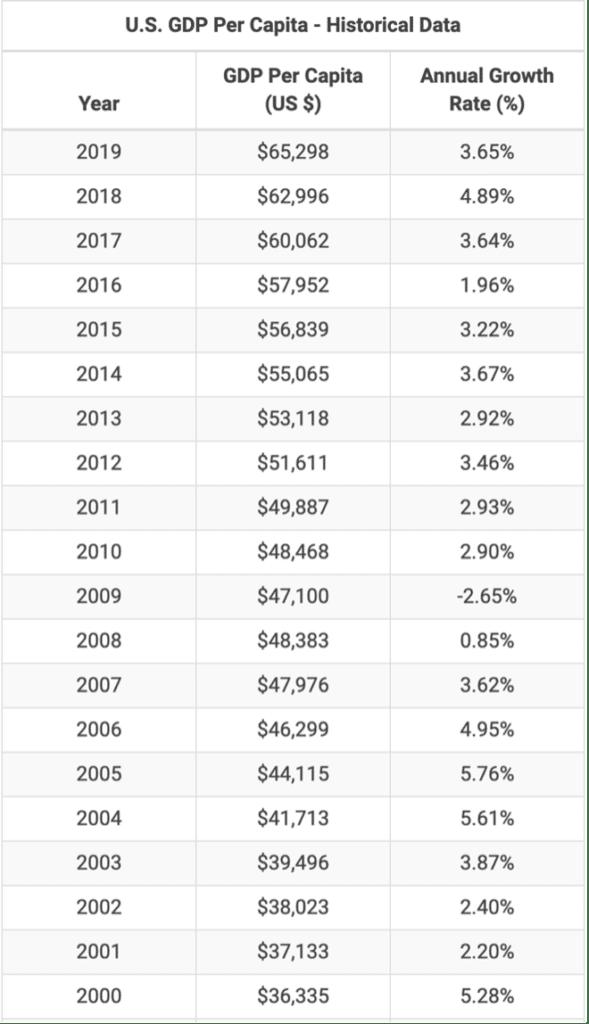 GDP Per Capita US