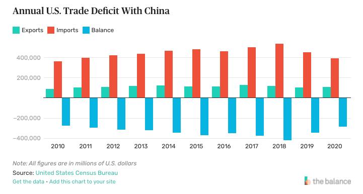 Economic Espionage: China Trade Deficit With US